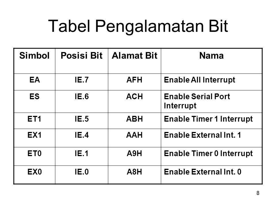 8 Tabel Pengalamatan Bit SimbolPosisi BitAlamat BitNama EAIE.7AFHEnable All Interrupt ESIE.6ACHEnable Serial Port Interrupt ET1IE.5ABHEnable Timer 1 Interrupt EX1IE.4AAHEnable External Int.