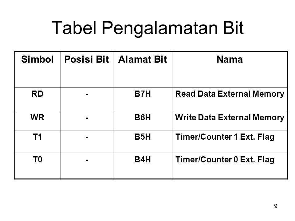 10 Tabel Pengalamatan Bit SimbolPosisi BitAlamat BitNama INT 1B3HInterrupt 1 Input Pin INT 0B2HInterrupt 0 Input Pin TxDB1HSerial Port Transmit Pin RxDB0HSerial Port Receiver Pin