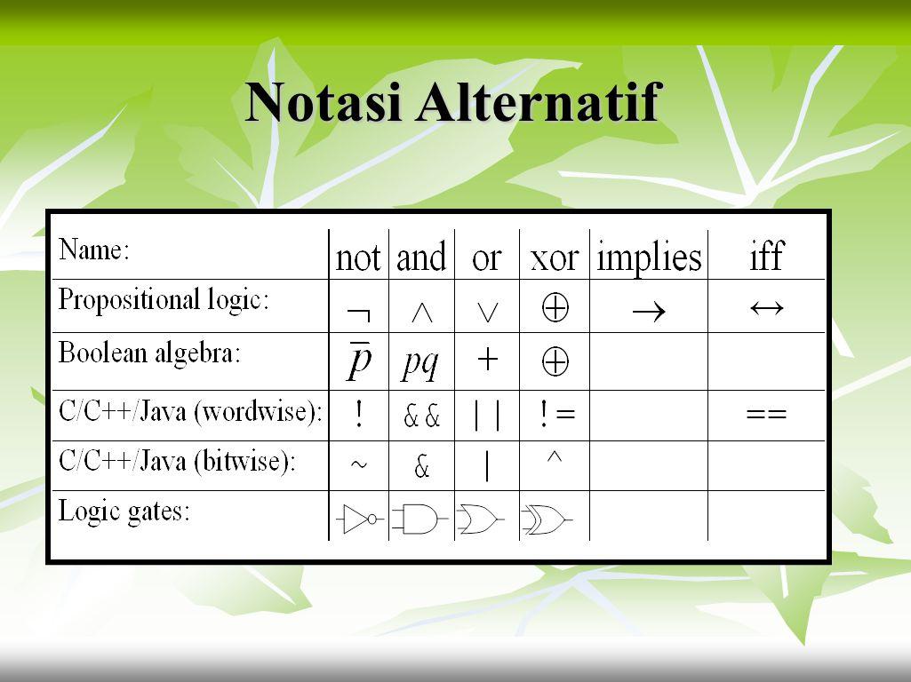 PENGHUBUNG KALIMAT SimbolArtiBentuk ¬ Tidak / NOT / Negasi tidak….  Dan / AND / Konjungsi ….dan….  Atau / OR / Disjungsi.…atau….  atau XOR / Exclus