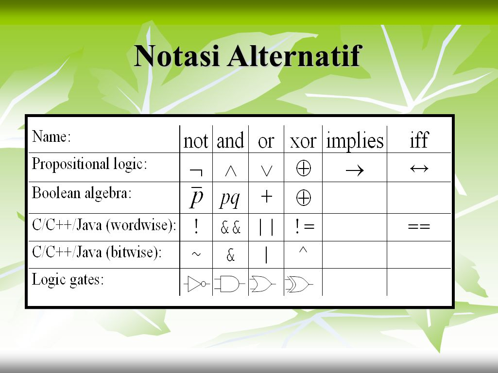 Latihan : 3.Buatlah tabel kebenaran untuk kalimat dalam bentuk simbol-simbol logika di bawah ini.