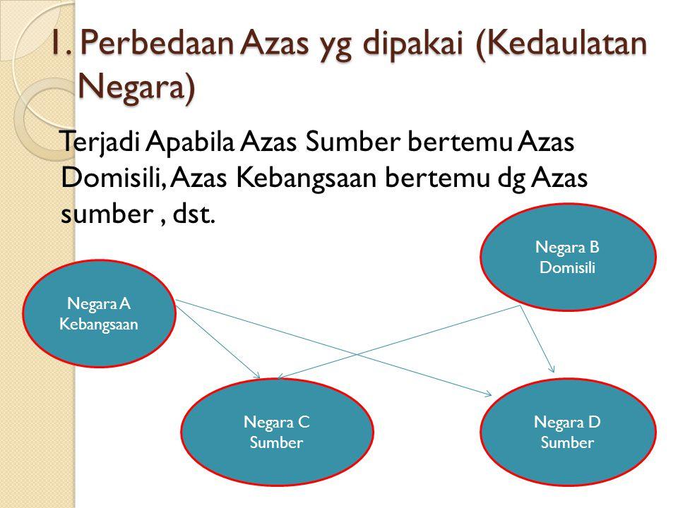 1. Perbedaan Azas yg dipakai (Kedaulatan Negara) Terjadi Apabila Azas Sumber bertemu Azas Domisili, Azas Kebangsaan bertemu dg Azas sumber, dst. Negar