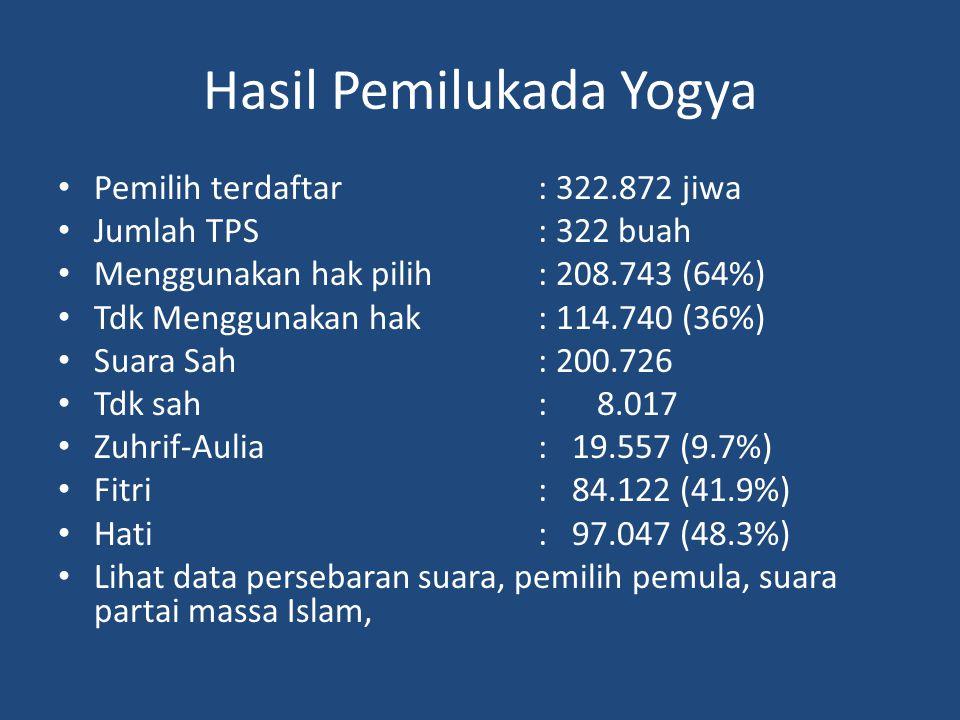 Hasil Pemilukada Yogya Pemilih terdaftar : 322.872 jiwa Jumlah TPS: 322 buah Menggunakan hak pilih: 208.743 (64%) Tdk Menggunakan hak: 114.740 (36%) Suara Sah: 200.726 Tdk sah: 8.017 Zuhrif-Aulia : 19.557 (9.7%) Fitri: 84.122 (41.9%) Hati: 97.047 (48.3%) Lihat data persebaran suara, pemilih pemula, suara partai massa Islam,