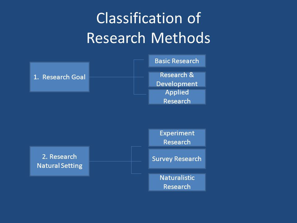 Classification of Research Methods 1. Research Goal 2. Research Natural Setting Basic Research Research & Development Applied Research Experiment Rese