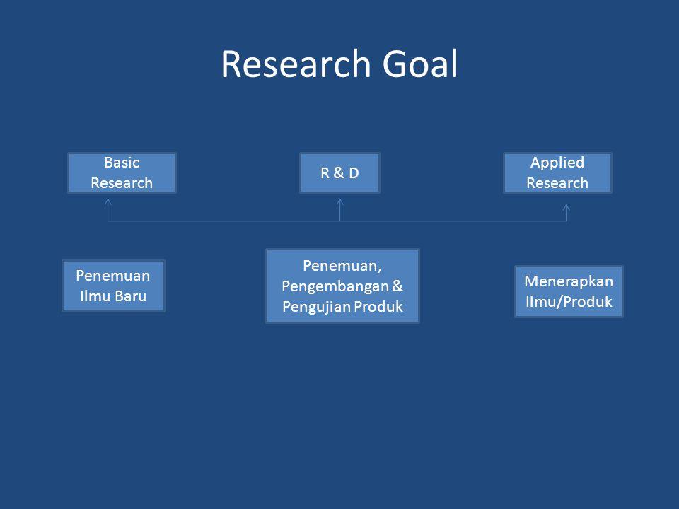 Research Goal Basic Research R & D Applied Research Penemuan Ilmu Baru Penemuan, Pengembangan & Pengujian Produk Menerapkan Ilmu/Produk
