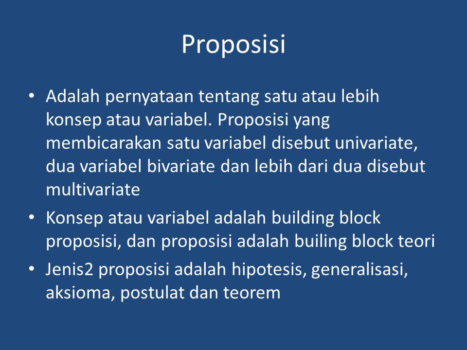 Proposisi Adalah pernyataan tentang satu atau lebih konsep atau variabel.