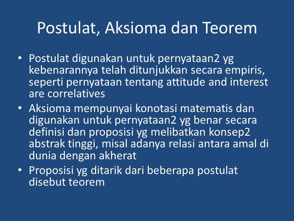 Postulat, Aksioma dan Teorem Postulat digunakan untuk pernyataan2 yg kebenarannya telah ditunjukkan secara empiris, seperti pernyataan tentang attitude and interest are correlatives Aksioma mempunyai konotasi matematis dan digunakan untuk pernyataan2 yg benar secara definisi dan proposisi yg melibatkan konsep2 abstrak tinggi, misal adanya relasi antara amal di dunia dengan akherat Proposisi yg ditarik dari beberapa postulat disebut teorem