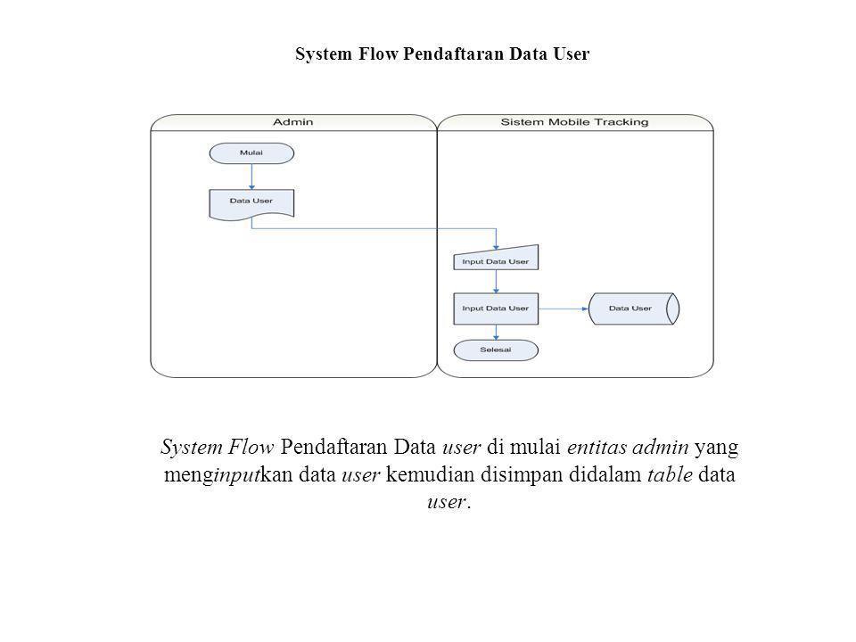 System Flow Pendaftaran Data User System Flow Pendaftaran Data user di mulai entitas admin yang menginputkan data user kemudian disimpan didalam table data user.