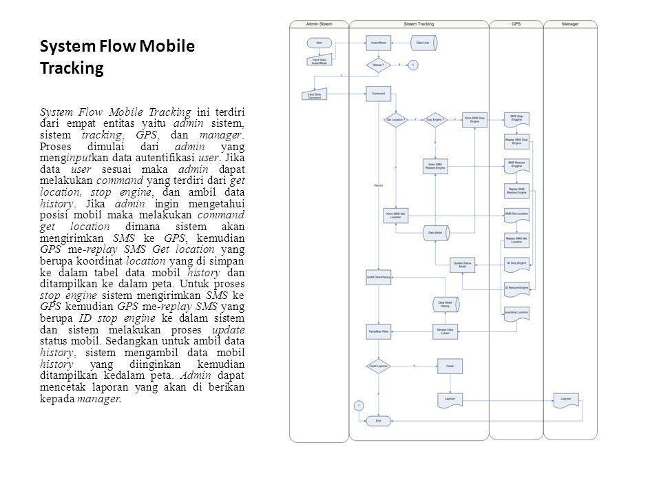 System Flow Mobile Tracking System Flow Mobile Tracking ini terdiri dari empat entitas yaitu admin sistem, sistem tracking, GPS, dan manager.