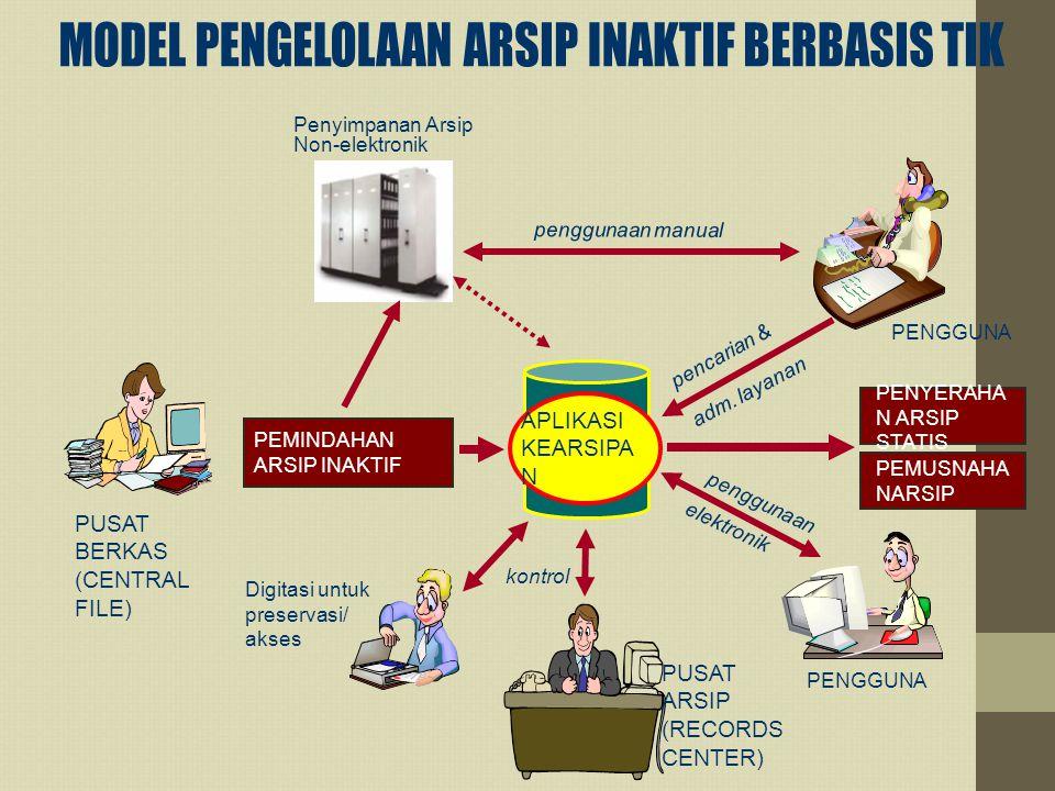 Digitasi untuk preservasi/ akses Penyimpanan Arsip Non-elektronik PENGGUNA kontrol APLIKASI KEARSIPA N penggunaan pencarian & PENYERAHA N ARSIP STATIS