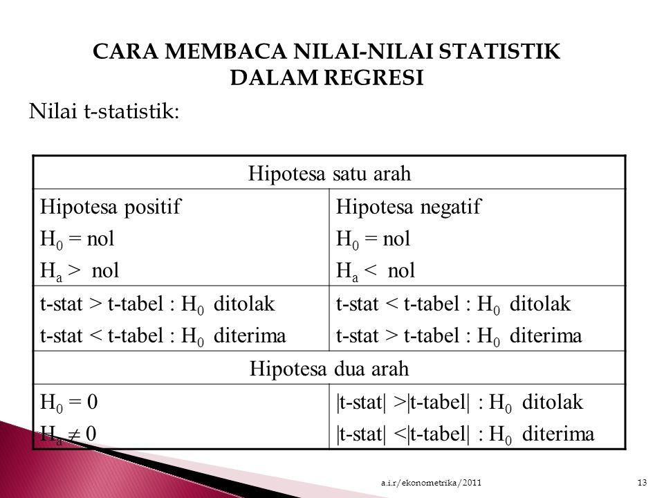 Jika Modelnya Non Linier: Y = A o X 1 B1 atau Ln Y = Ln A 0 + B 1 Ln X 1 Arti A 0 : Nilai A 0 diperoleh dengan mencari antilog dari Ln A 0 A 0 adalah