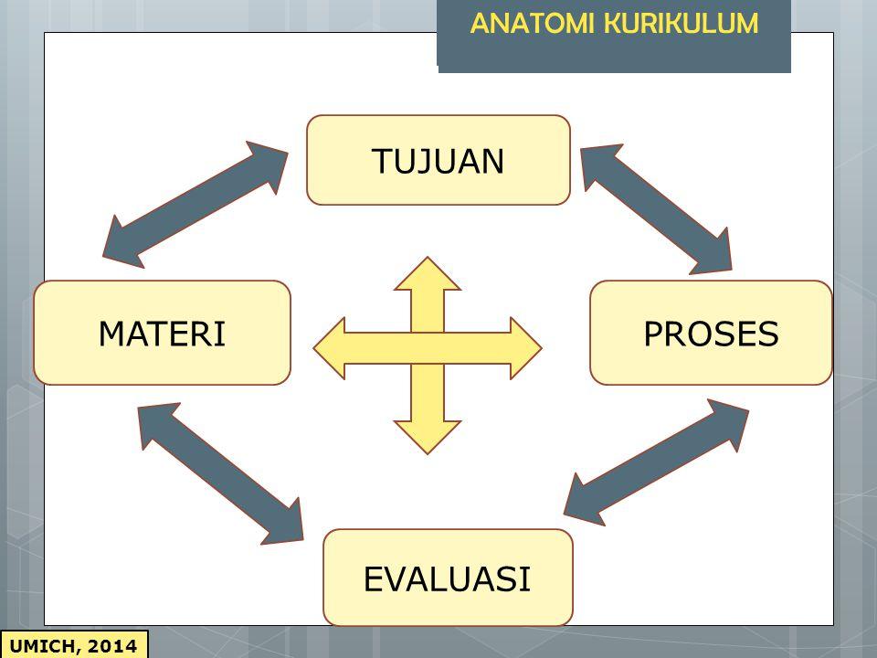 UMICH, 2014 AIMS, GOAL, OBJECTIVES SUBJECT MATTERS OR CONTENTS LEARNING ACTIVITIESEVALUATION ANATOMI KURIKULUM ZAIS (1976:16)