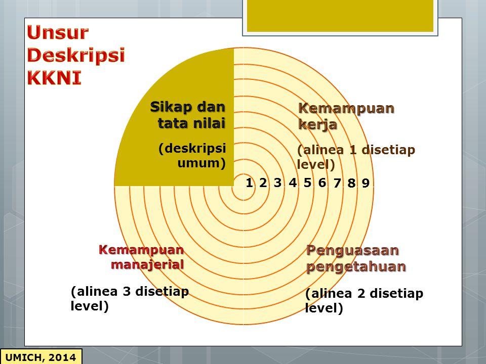 DESKRIPSI UMUM Sesuai dengan ideologi Negara dan budaya Bangsa Indonesia, maka implementasi sistem pendidikan nasional dan sistem pelatihan kerja yang