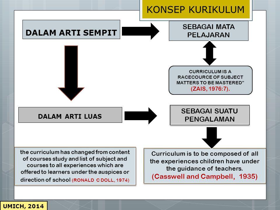 DALAM ARTI SEMPIT DALAM ARTI LUAS SEBAGAI MATA PELAJARAN CURRICULUM IS A RACECOURCE OF SUBJECT MATTERS TO BE MASTERED (ZAIS, 1976:7).