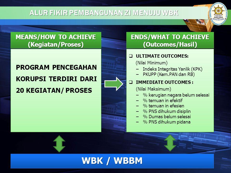 ALUR FIKIR PEMBANGUNAN ZI MENUJU WBK MEANS/HOW TO ACHIEVE (Kegiatan/Proses) ENDS/WHAT TO ACHIEVE (Outcomes/Hasil) PROGRAM PENCEGAHAN KORUPSI TERDIRI D