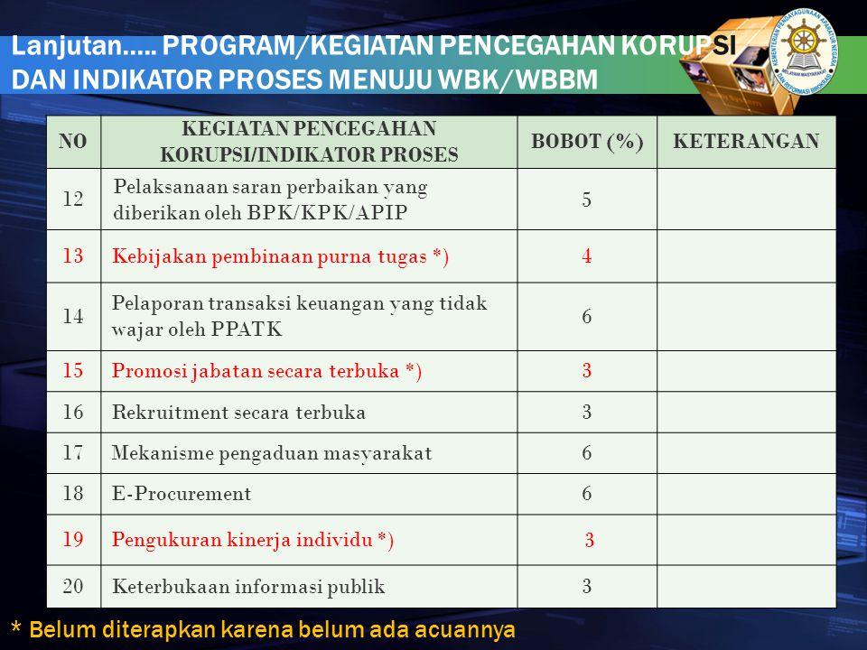 NO KEGIATAN PENCEGAHAN KORUPSI/INDIKATOR PROSES BOBOT (%)KETERANGAN 12 Pelaksanaan saran perbaikan yang diberikan oleh BPK/KPK/APIP 5 13Kebijakan pemb