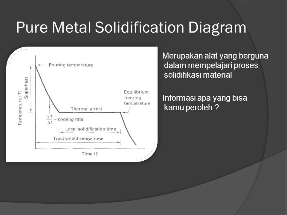 Pure Metal Solidification Diagram Merupakan alat yang berguna dalam mempelajari proses solidifikasi material Informasi apa yang bisa kamu peroleh ?