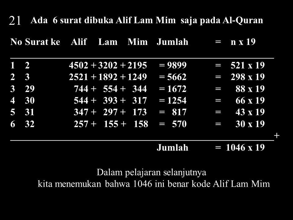 21 Ada 6 surat dibuka Alif Lam Mim saja pada Al-Quran NoSurat ke Alif Lam Mim Jumlah= n x 19 ______________________________________________________ 12