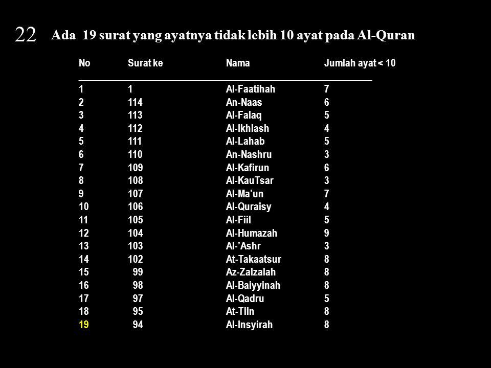 22 Ada 19 surat yang ayatnya tidak lebih 10 ayat pada Al-Quran NoSurat keNamaJumlah ayat < 10 ________________________________________________________