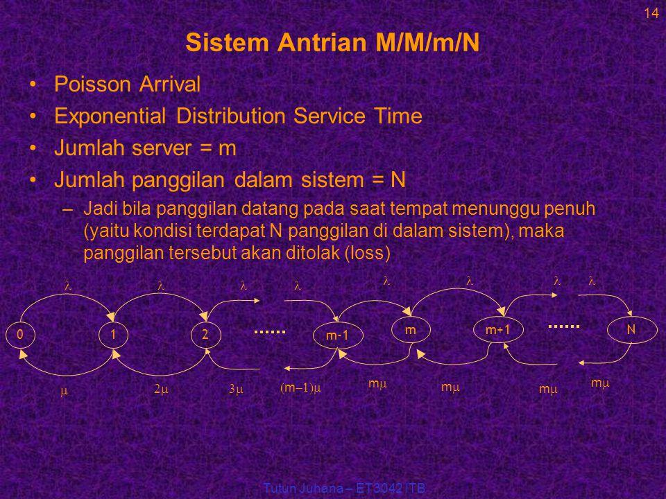 Tutun Juhana – ET3042 ITB 14 Sistem Antrian M/M/m/N Poisson Arrival Exponential Distribution Service Time Jumlah server = m Jumlah panggilan dalam sistem = N –Jadi bila panggilan datang pada saat tempat menunggu penuh (yaitu kondisi terdapat N panggilan di dalam sistem), maka panggilan tersebut akan ditolak (loss) 012 m-1  m   m mm  m+1 mm mm N mm