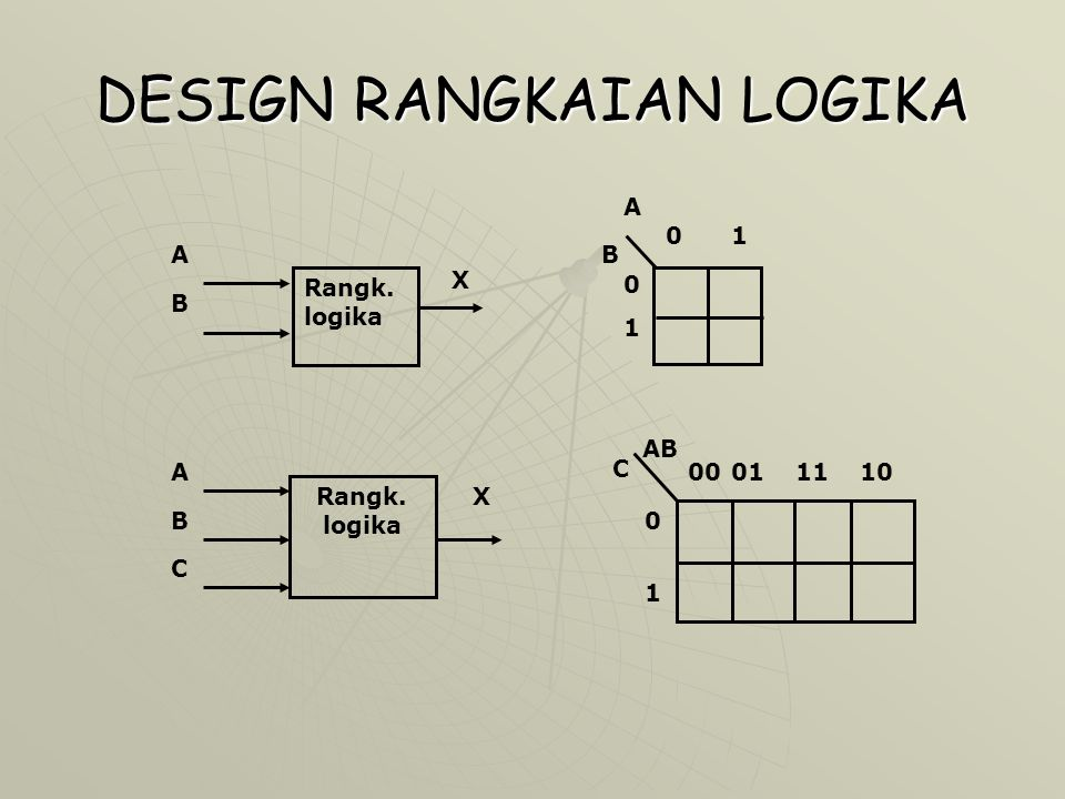 DESIGN RANGKAIAN LOGIKA A B 0 1 Rangk. logika B A X 0 1 Rangk. logika A B C X AB C 00011110 0 1