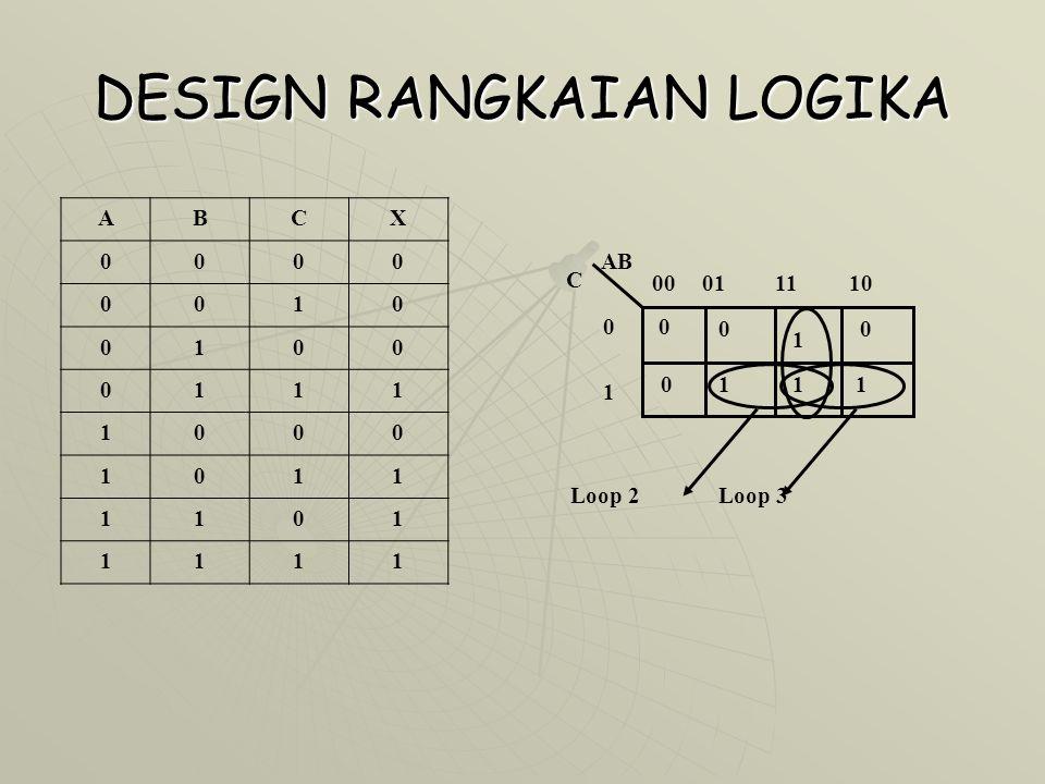 DESIGN RANGKAIAN LOGIKA AB C 00011110 0 1 0 0 0 1 0 1 11 Loop 2Loop 3 ABCX 0000 0010 0100 0111 1000 1011 1101 1111