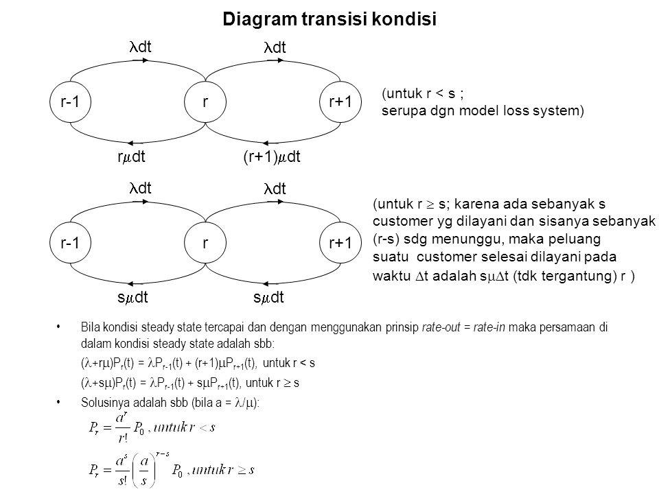 Diagram transisi kondisi Bila kondisi steady state tercapai dan dengan menggunakan prinsip rate-out = rate-in maka persamaan di dalam kondisi steady state adalah sbb: ( +r  )P r (t) = P r-1 (t) + (r+1)  P r+1 (t), untuk r < s ( +s  )P r (t) = P r-1 (t) + s  P r+1 (t), untuk r  s Solusinya adalah sbb (bila a = /  ): r-1rr+1 dt (r+1)  dtr  dt (untuk r < s ; serupa dgn model loss system) r-1rr+1 dt s  dt (untuk r  s; karena ada sebanyak s customer yg dilayani dan sisanya sebanyak (r-s) sdg menunggu, maka peluang suatu customer selesai dilayani pada waktu  t adalah s  t (tdk tergantung) r )