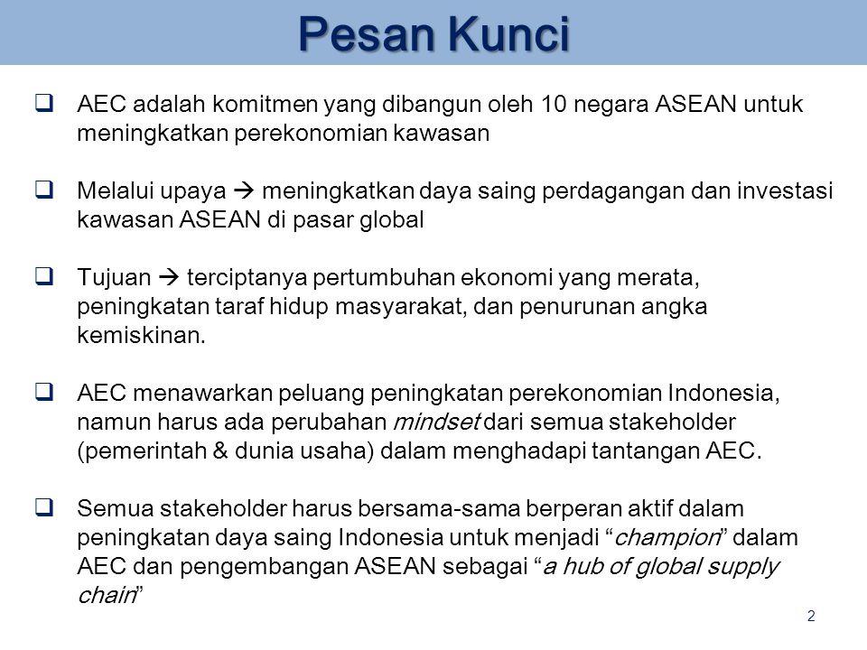  AEC adalah komitmen yang dibangun oleh 10 negara ASEAN untuk meningkatkan perekonomian kawasan  Melalui upaya  meningkatkan daya saing perdagangan dan investasi kawasan ASEAN di pasar global  Tujuan  terciptanya pertumbuhan ekonomi yang merata, peningkatan taraf hidup masyarakat, dan penurunan angka kemiskinan.