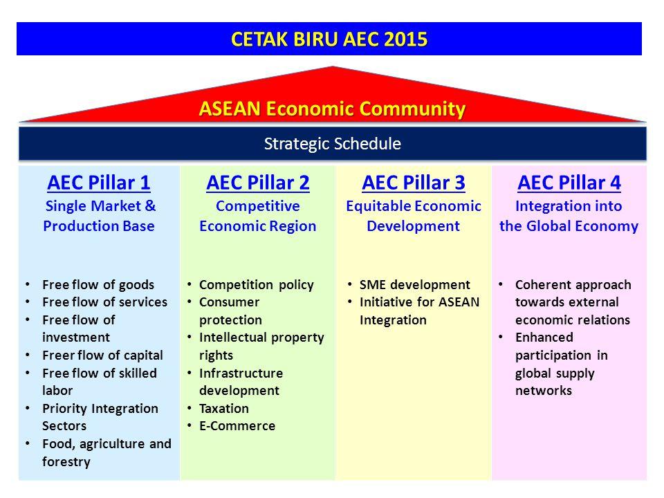 AEC Blueprint 6 Memuat rencana aksi dan target waktu hingga tahun 2015 melalui 4 pilar AEC: 1.Pasar Tunggal dan Basis Produksi Regional: 1.Pasar Tunggal dan Basis Produksi Regional: arus barang, jasa, dan investasi yg bebas, tenaga kerja yang lbh bebas, arus modal yang lebih bebas, Priority Integration Sectors (PIS), serta pengembangan sektor food-agriculture-forestry; 2.Kawasan Berdaya-saing Tinggi: 2.Kawasan Berdaya-saing Tinggi: kebijakan persaingan, perlindungan konsumen, HKI, pembangunan infrastruktur, kerjasama energi, perpajakan, e-Commerce; 3.Kawasan dengan Pembangunan Ekonomi yang Merata: 3.Kawasan dengan Pembangunan Ekonomi yang Merata: pengembangan UKM, prakarsa bagi integrasi ASEAN (CLMV); 4.Integrasi dengan Perekonomian Dunia: 4.Integrasi dengan Perekonomian Dunia: pendekatan koheren terhadap hubungan ekonomi eksternal, partisipasi yang semakin meningkat dalam jaringan suplai global.