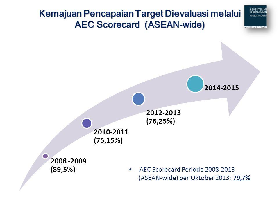 Kemajuan Pencapaian Target Dievaluasi melalui AEC Scorecard (ASEAN-wide) 2008 -2009 (89,5%) 2010-2011 (75,15%) 2012-2013 (76,25%) 2014-2015 AEC Scorecard Periode 2008-2013 (ASEAN-wide) per Oktober 2013: 79,7%