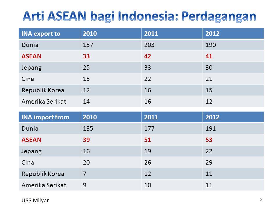 INA export to201020112012 Dunia157203190 ASEAN334241 Jepang253330 Cina152221 Republik Korea121615 Amerika Serikat141612 INA import from201020112012 Dunia135177191 ASEAN395153 Jepang161922 Cina202629 Republik Korea71211 Amerika Serikat91011 8 US$ Milyar