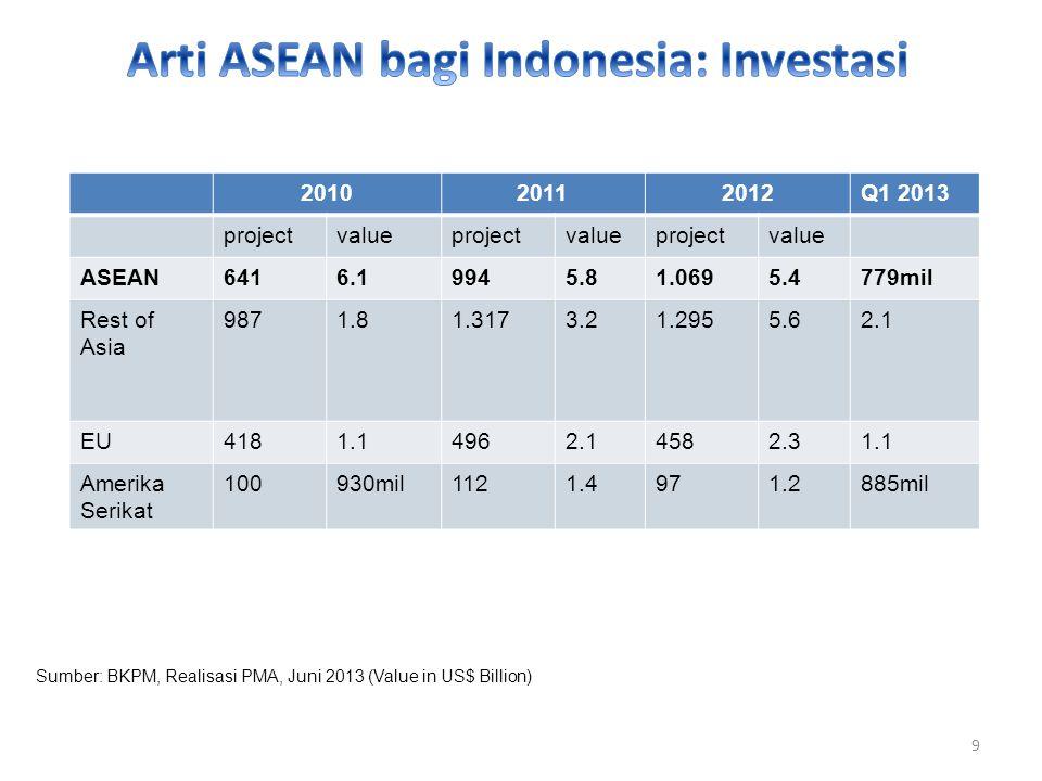 201020112012Q1 2013 projectvalueprojectvalueprojectvalue ASEAN6416.19945.81.0695.4779mil Rest of Asia 9871.81.3173.21.2955.62.1 EU4181.14962.14582.31.1 Amerika Serikat 100930mil1121.4971.2885mil Sumber: BKPM, Realisasi PMA, Juni 2013 (Value in US$ Billion) 9