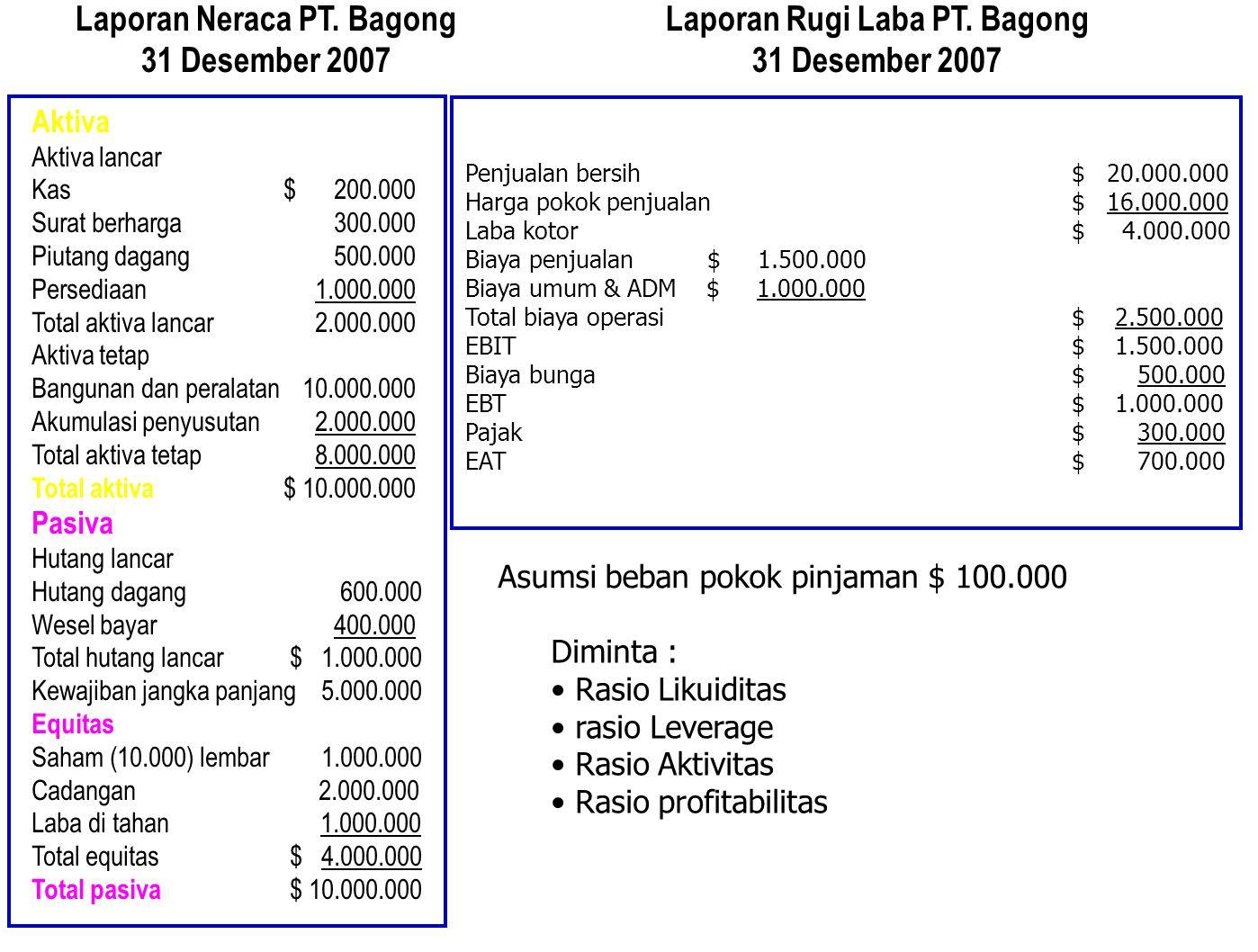 Laporan Neraca PT. Bagong 31 Desember 2007 Laporan Rugi Laba PT. Bagong 31 Desember 2007 Aktiva Aktiva lancar Kas $ 200.000 Surat berharga 300.000 Piu