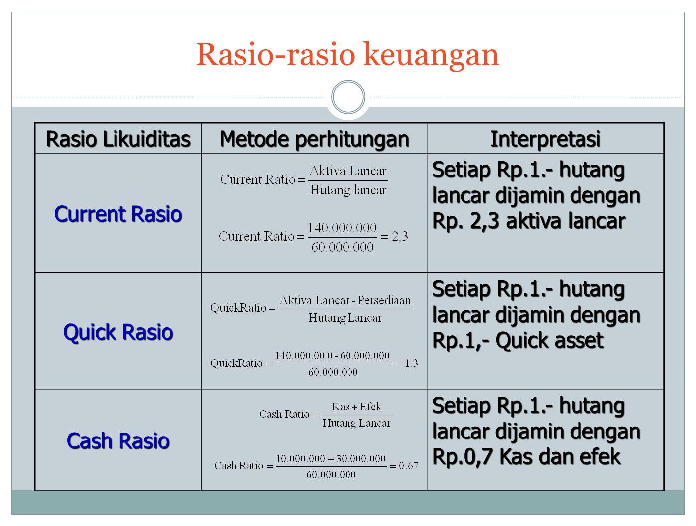 Rasio-rasio keuangan Rasio Likuiditas Metode perhitungan Interpretasi Current Rasio Setiap Rp.1.- hutang lancar dijamin dengan Rp.
