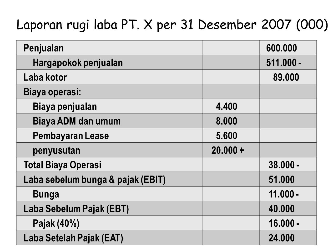 Laporan rugi laba PT. X per 31 Desember 2007 (000) Penjualan 600.000 Hargapokok penjualan 511.000 - Laba kotor 89.000 Biaya operasi: Biaya penjualan 4