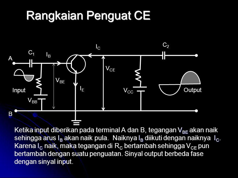 Rangkaian Penguat CE V BE I B I B I C I C Ketika input diberikan pada terminal A dan B, tegangan V BE akan naik sehingga arus I B akan naik pula. Naik
