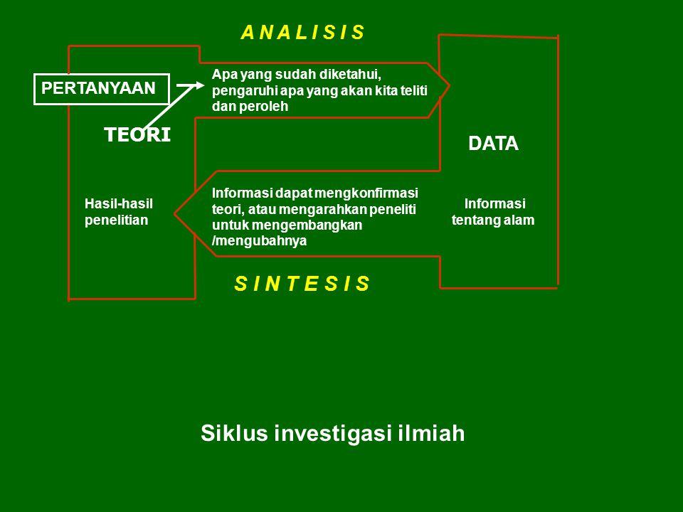 Hasil-hasil penelitian DATA Informasi tentang alam S I N T E S I S Informasi dapat mengkonfirmasi teori, atau mengarahkan peneliti untuk mengembangkan /mengubahnya A N A L I S I S Apa yang sudah diketahui, pengaruhi apa yang akan kita teliti dan peroleh TEORI PERTANYAAN Siklus investigasi ilmiah