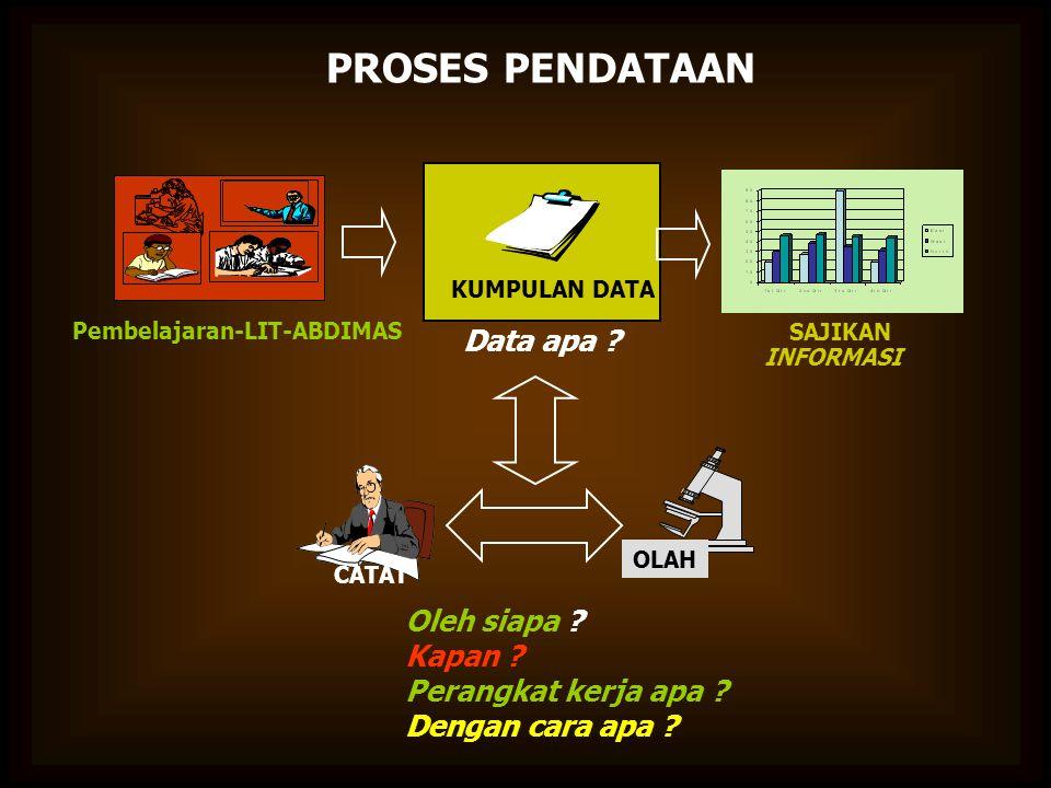 Pembelajaran-LIT-ABDIMAS OLAH KUMPULAN DATA CATAT SAJIKAN INFORMASI Data apa ? Oleh siapa ? Kapan ? Perangkat kerja apa ? Dengan cara apa ? PROSES PEN