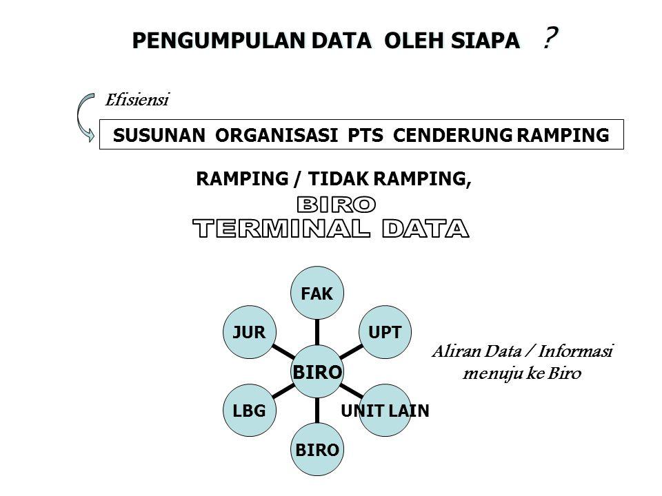PENGUMPULAN DATA OLEH SIAPA ? SUSUNAN ORGANISASI PTS CENDERUNG RAMPING Efisiensi RAMPING / TIDAK RAMPING, Aliran Data / Informasi menuju ke Biro