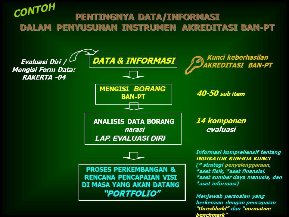   Kunci keberhasilan AKREDITASI BAN-PT Kunci keberhasilan AKREDITASI BAN-PT PENTINGNYA DATA/INFORMASI DALAM PENYUSUNAN INSTRUMEN AKREDITASI BAN-PT PENTINGNYA DATA/INFORMASI DALAM PENYUSUNAN INSTRUMEN AKREDITASI BAN-PT Evaluasi Diri / Mengisi Form Data: RAKERTA -04 40-50 sub item 14 komponen evaluasi PROSES PERKEMBANGAN & RENCANA PENCAPAIAN VISI DI MASA YANG AKAN DATANG PORTFOLIO PROSES PERKEMBANGAN & RENCANA PENCAPAIAN VISI DI MASA YANG AKAN DATANG PORTFOLIO Informasi komprehensif tentang INDIKATOR KINERJA KUNCI (* strategi penyelenggaraan, *aset fisik, *aset finansial, *aset sumber daya manusia, dan *aset informasi) Menjawab persoalan yang berkenaan dengan pencapaian threshhold dan normative benchmark ANALISIS DATA BORANG narasi LAP.