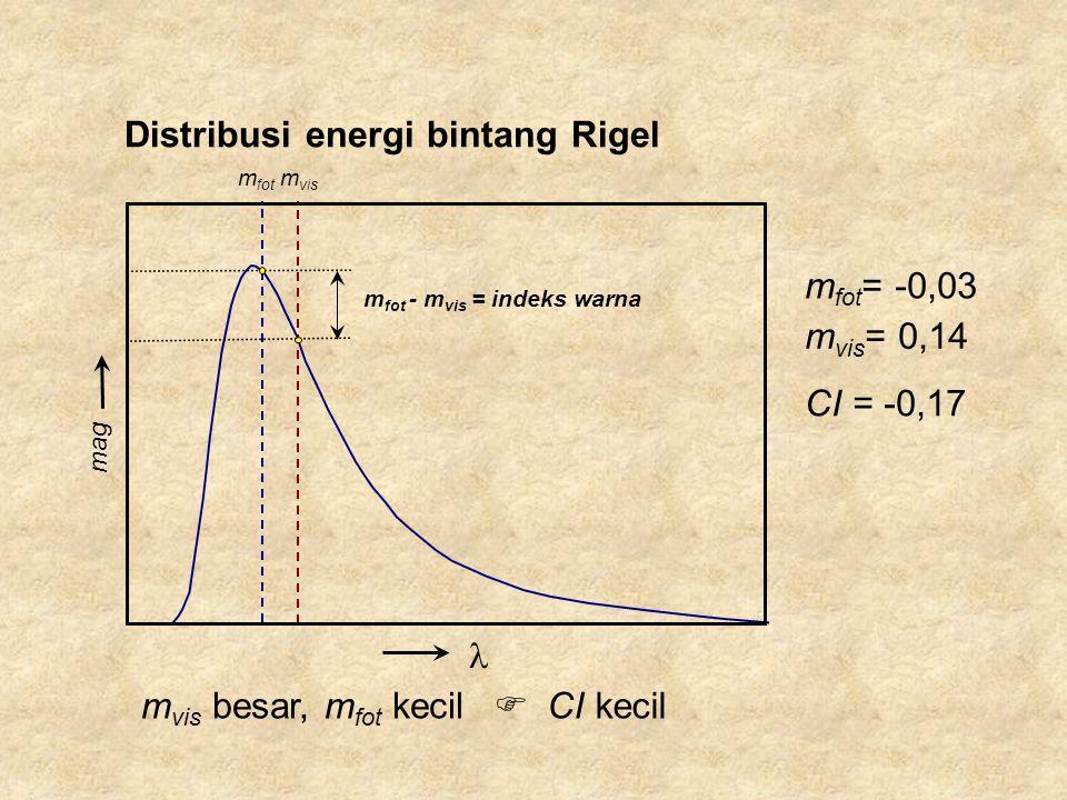 m fot - m vis = indeks warna m fot m vis m vis besar, m fot kecil Distribusi energi bintang Rigel  CI kecil mag m vis = 0,14 m fot = -0,03 CI = -0,17