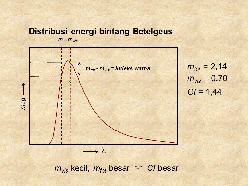 mag Distribusi energi bintang Betelgeus m vis kecil, m fot besar m fot - m vis = indeks warna m fot m vis  CI besar m vis = 0,70 m fot = 2,14 CI = 1,44
