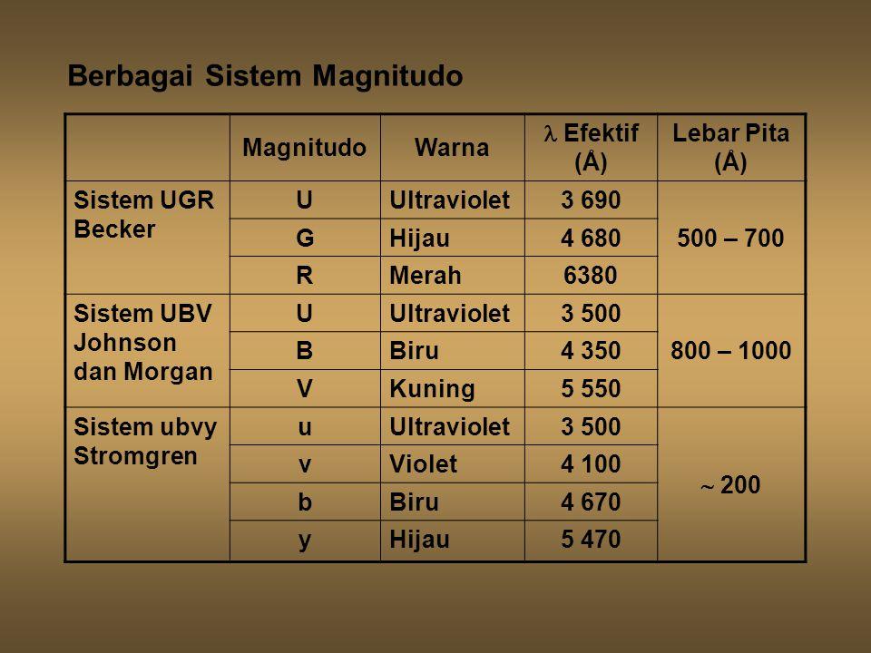 MagnitudoWarna Efektif (Å) Lebar Pita (Å) Sistem UGR Becker UUltraviolet3 690 500 – 700 GHijau4 680 RMerah6380 Sistem UBV Johnson dan Morgan UUltraviolet3 500 800 – 1000 BBiru4 350 VKuning5 550 Sistem ubvy Stromgren uUltraviolet3 500  200 vViolet4 100 bBiru4 670 yHijau5 470 Berbagai Sistem Magnitudo
