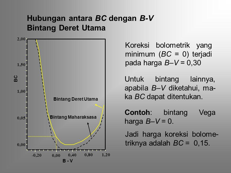 Hubungan antara BC dengan B-V Bintang Deret Utama Koreksi bolometrik yang minimum (BC = 0) terjadi pada harga B–V = 0,30 Untuk bintang lainnya, apabila B–V diketahui, ma- ka BC dapat ditentukan.
