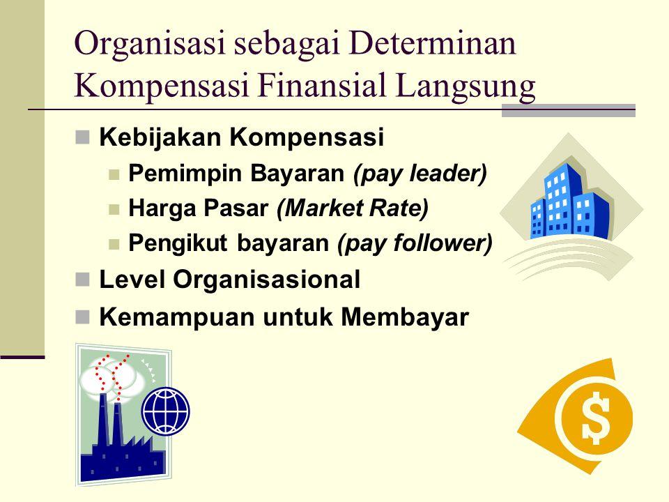 Organisasi sebagai Determinan Kompensasi Finansial Langsung Kebijakan Kompensasi Pemimpin Bayaran (pay leader) Harga Pasar (Market Rate) Pengikut baya