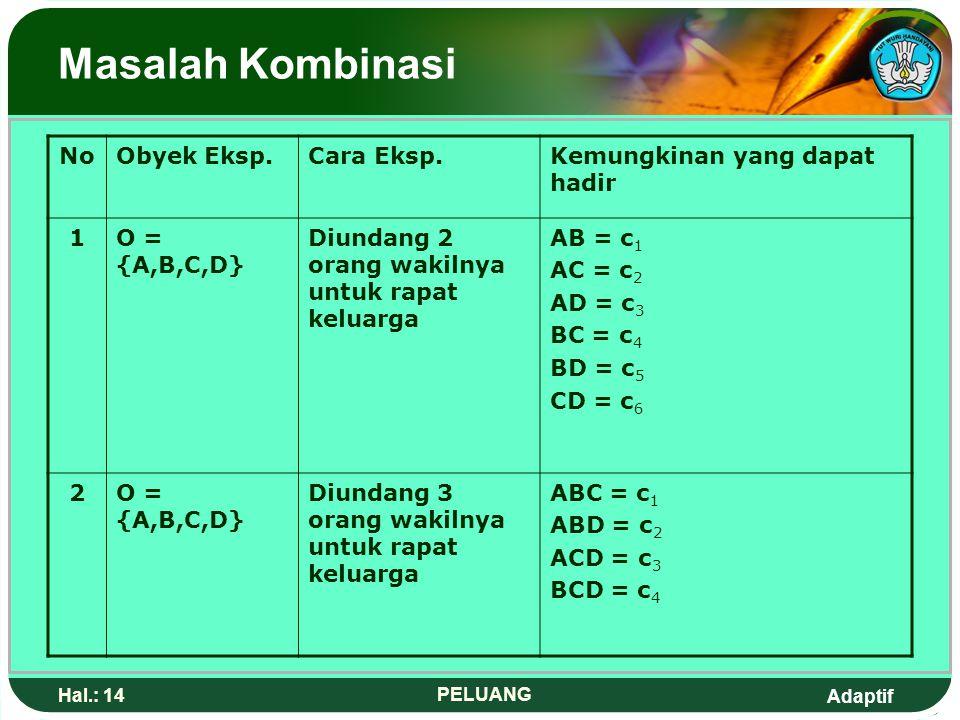 Adaptif Hal.: 13 PELUANG Masalah Permutasi SSecara umum: Banyaknya permutasi r unsur yang diambil dari n unsur yang tersedia (dengan tiap unsur yang