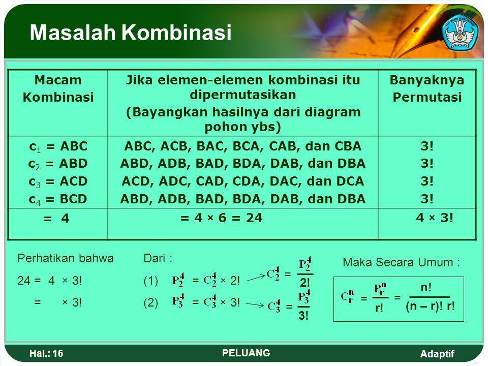 Adaptif Hal.: 15 PELUANG Masalah Kombinasi Perhatikan bahwa = x 2! 12 = 6 x 2! 6 × 2! Total = = 12 = 6 × 2 = 6 2! AB dan BA AC dan CA AD dan DA BC dan
