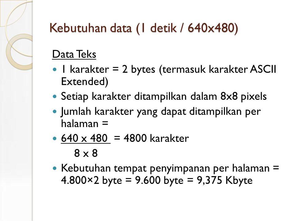 Kebutuhan data (1 detik / 640x480) Data Teks 1 karakter = 2 bytes (termasuk karakter ASCII Extended) Setiap karakter ditampilkan dalam 8x8 pixels Jumlah karakter yang dapat ditampilkan per halaman = 640 x 480 = 4800 karakter 8 x 8 Kebutuhan tempat penyimpanan per halaman = 4.800×2 byte = 9.600 byte = 9,375 Kbyte