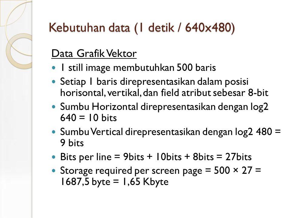 Kebutuhan data (1 detik / 640x480) Data Grafik Vektor 1 still image membutuhkan 500 baris Setiap 1 baris direpresentasikan dalam posisi horisontal, vertikal, dan field atribut sebesar 8-bit Sumbu Horizontal direpresentasikan dengan log2 640 = 10 bits Sumbu Vertical direpresentasikan dengan log2 480 = 9 bits Bits per line = 9bits + 10bits + 8bits = 27bits Storage required per screen page = 500 × 27 = 1687,5 byte = 1,65 Kbyte
