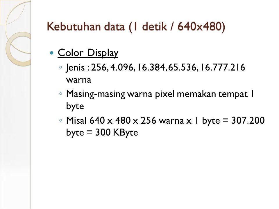 Kebutuhan data (1 detik / 640x480) Color Display ◦ Jenis : 256, 4.096, 16.384, 65.536, 16.777.216 warna ◦ Masing-masing warna pixel memakan tempat 1 byte ◦ Misal 640 x 480 x 256 warna x 1 byte = 307.200 byte = 300 KByte