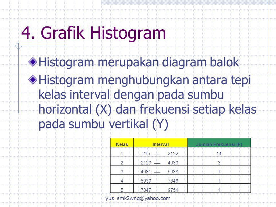 4. Grafik Histogram Histogram merupakan diagram balok Histogram menghubungkan antara tepi kelas interval dengan pada sumbu horizontal (X) dan frekuens